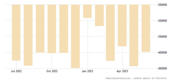 Kosovo Balance of Trade