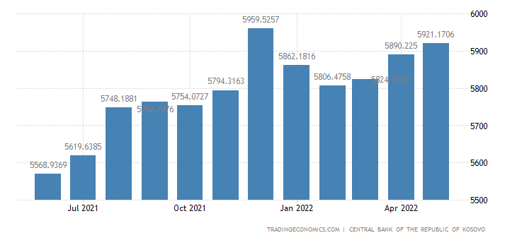 Kosovo Banks Balance Sheet