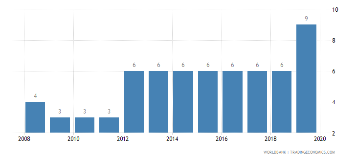 kosovo business extent of disclosure index 0 less disclosure to 10 more disclosure wb data