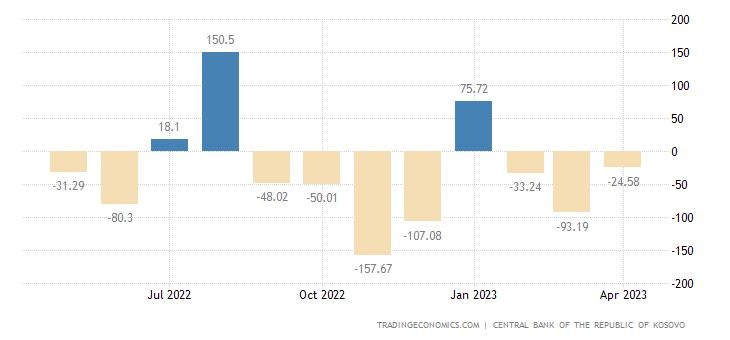 Kosovo Capital Flows