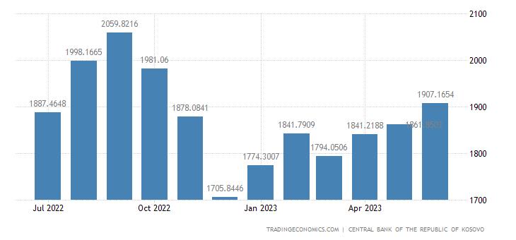 Kosovo Central Bank Balance Sheet