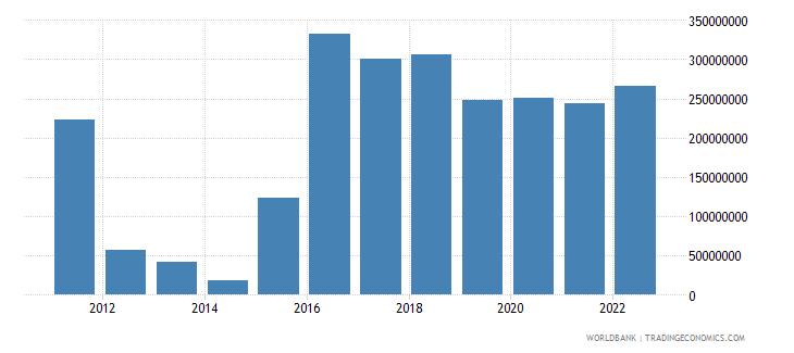 kosovo changes in inventories current lcu wb data