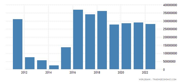kosovo changes in inventories us dollar wb data