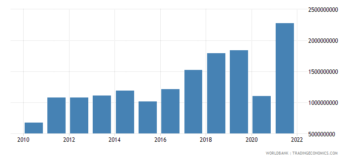 kosovo commercial service exports current us$ wb data