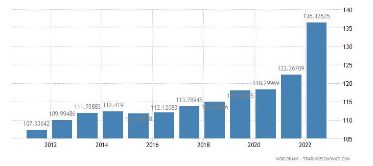 kosovo consumer price index 2005  100 wb data