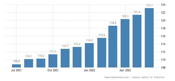 Kosovo Consumer Price Index (CPI)