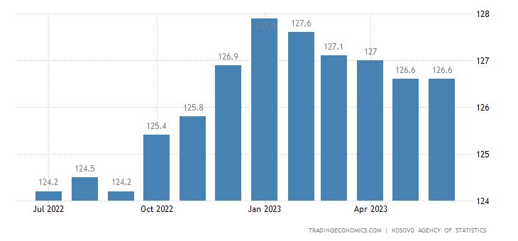 Kosovo Consumer Price Index (CPI)