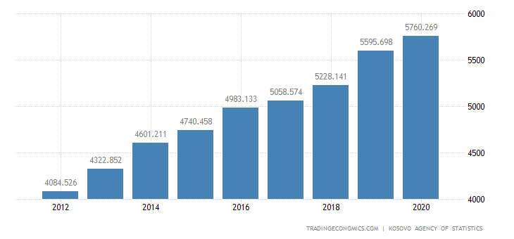 Kosovo Consumer Spending