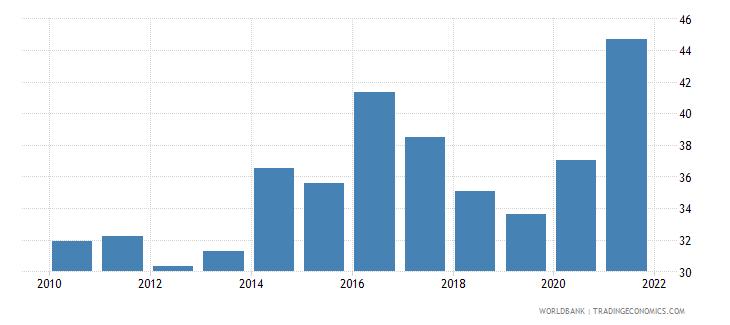 kosovo control of corruption percentile rank wb data