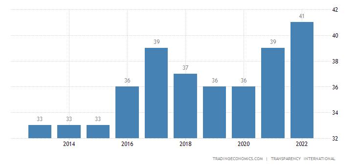 Kosovo Corruption Index