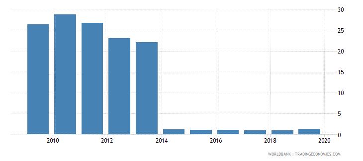 kosovo cost of business start up procedures female percent of gni per capita wb data