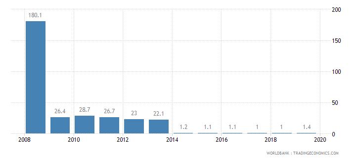 kosovo cost of business start up procedures percent of gni per capita wb data