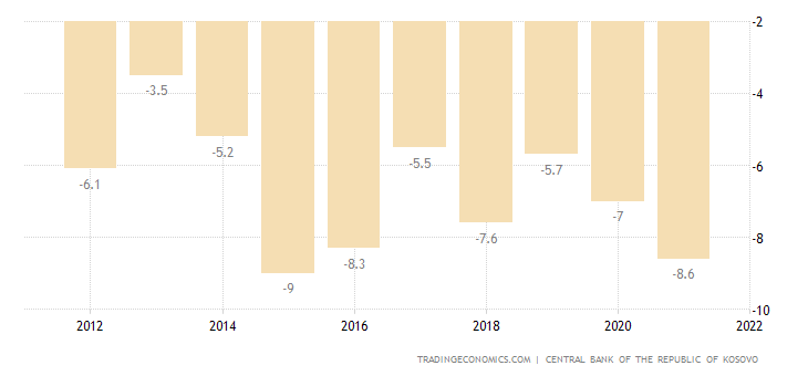 Kosovo Current Account to GDP