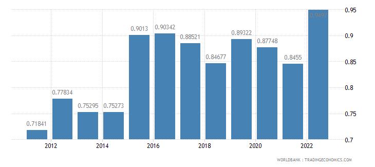 kosovo dec alternative conversion factor lcu per us dollar wb data