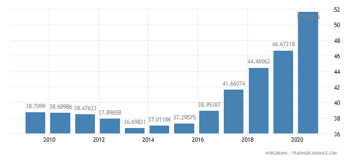 kosovo domestic credit to private sector percent of gdp wb data