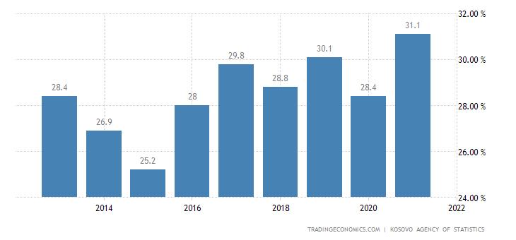 Kosovo Employment Rate