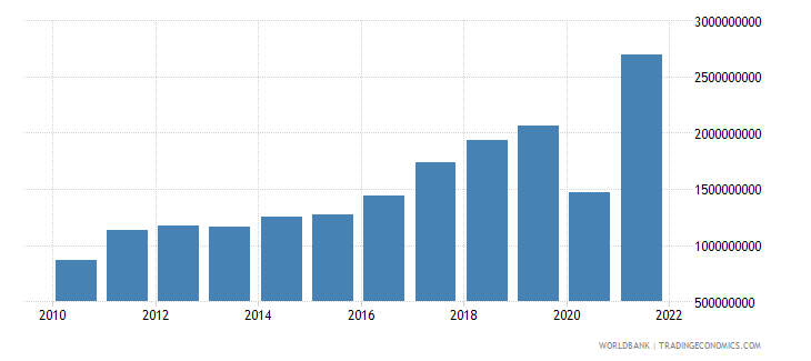 kosovo exports of goods and services current lcu wb data