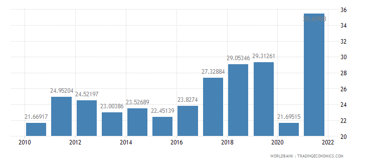 kosovo exports of goods and services percent of gdp wb data