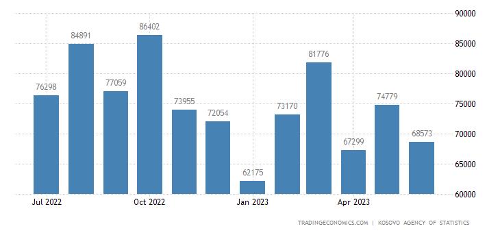 Kosovo Exports