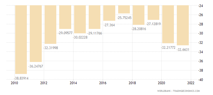 kosovo external balance on goods and services percent of gdp wb data