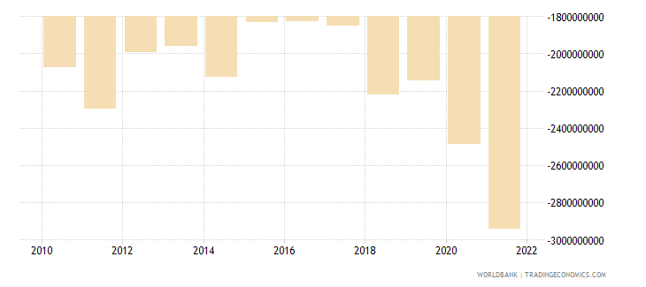 kosovo external balance on goods and services us dollar wb data
