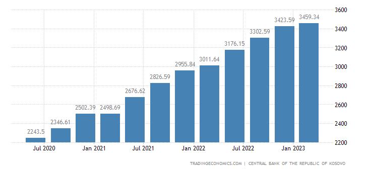 Kosovo Gross External Debt