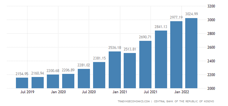 Kosovo Total Gross External Debt
