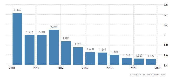 kosovo fertility rate total births per woman wb data