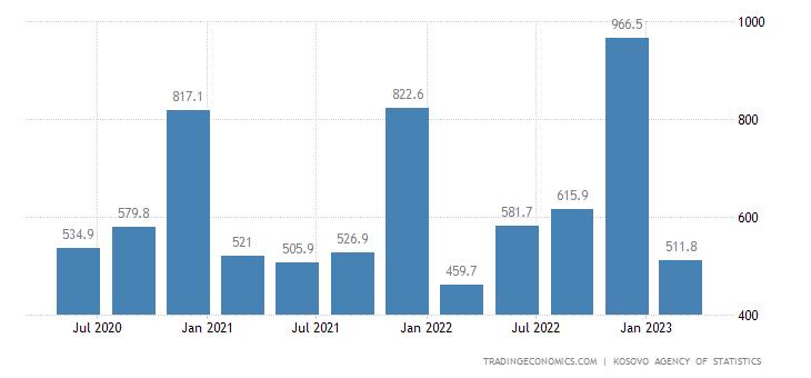 Kosovo Fiscal Expenditure
