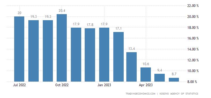 Kosovo Food Inflation