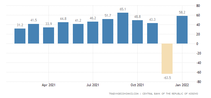 Kosovo Foreign Direct Investment - Net Inflows