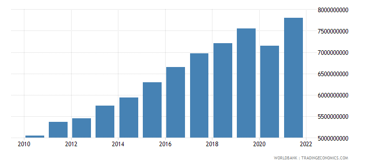 kosovo gdp constant 2000 us$ wb data