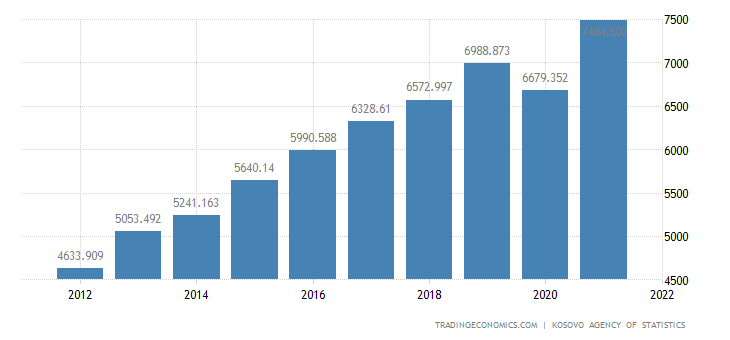 Kosovo GDP Constant Prices