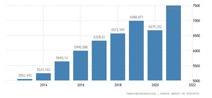 Kosovo GDP Constant Prices