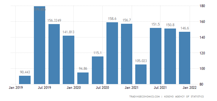 Kosovo GDP From Construction