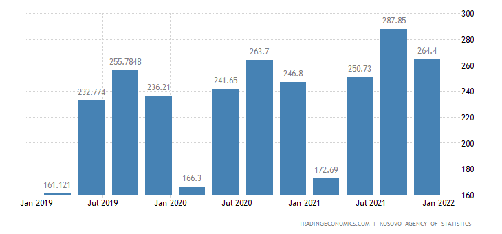 Kosovo GDP From Manufacturing
