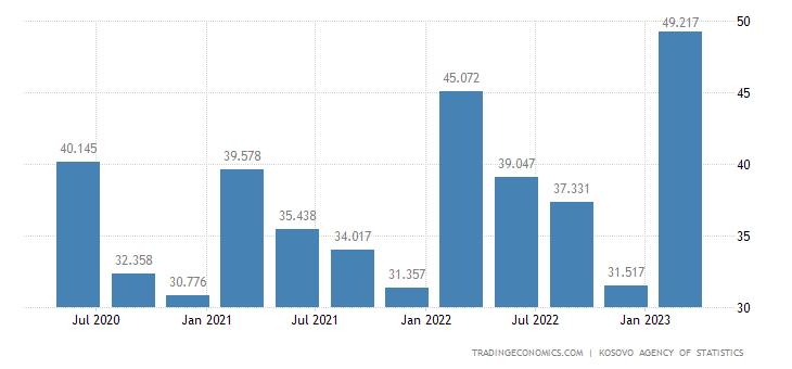 Kosovo GDP From Mining