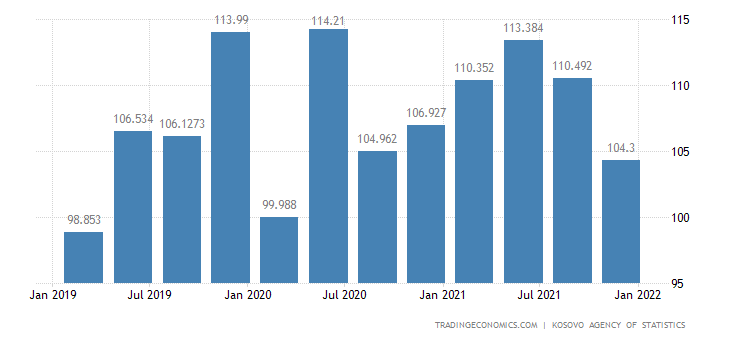 Kosovo GDP From Public Administration with doners