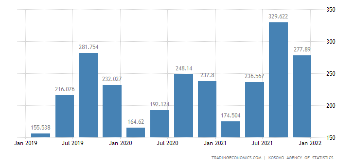 Kosovo GDP From Wholesale and Retail Trade; Repair of Motor Vehicles and Motorcycles