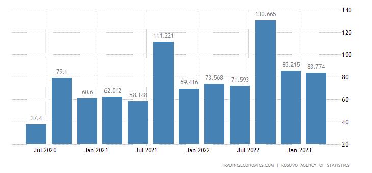 Kosovo GDP From Transport
