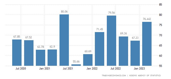 Kosovo GDP From Utilities