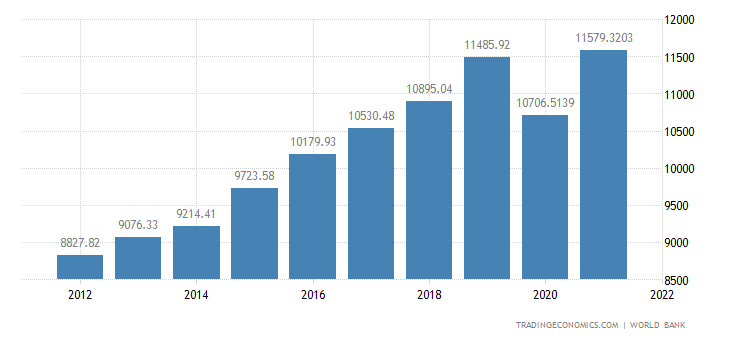 Kosovo GDP per Capita Ppp