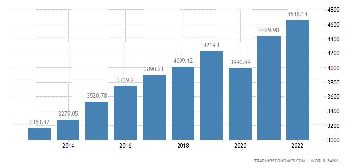 Kosovo GDP per capita