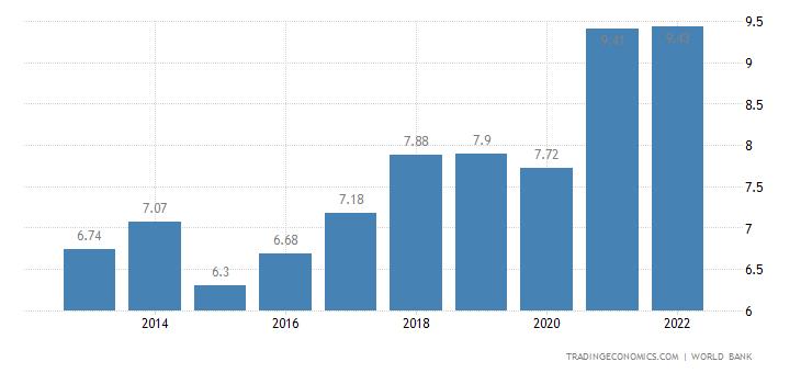 Kosovo GDP
