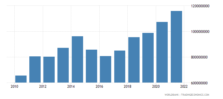 kosovo general government final consumption expenditure us dollar wb data