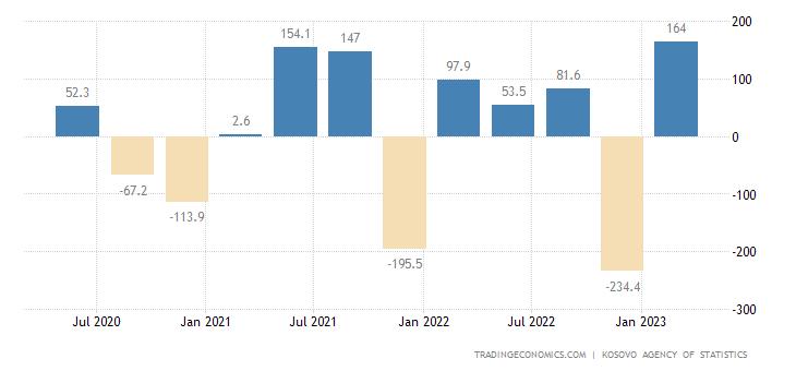 Kosovo Government Budget Value