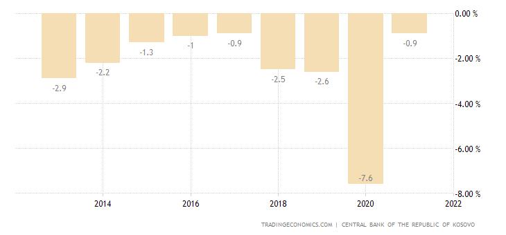 Kosovo Government Budget