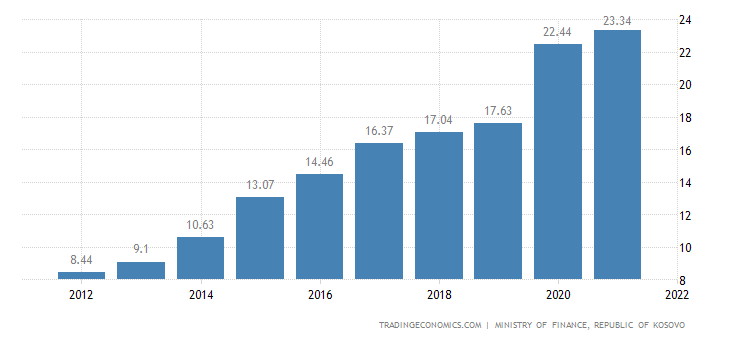 Kosovo Government Debt To GDP