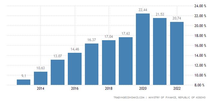 Kosovo Government Debt To GDP