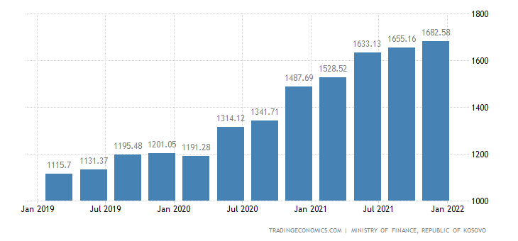 Kosovo Government Debt